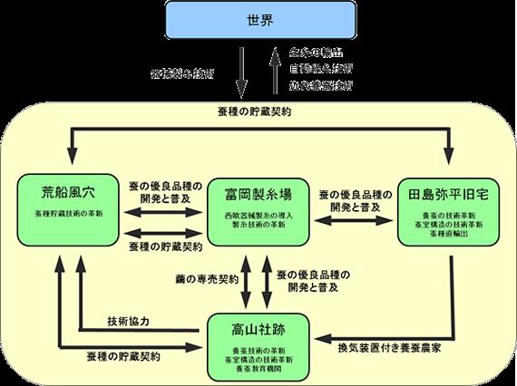 富岡製糸場と絹産業遺産群の画像 p1_12